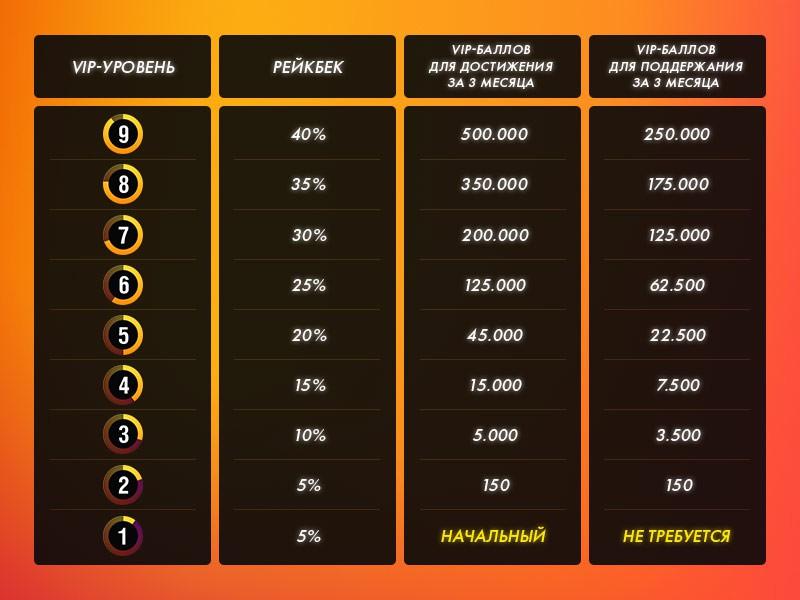 Кэшбэк в зависимости от уровня в руме PokerMatch.